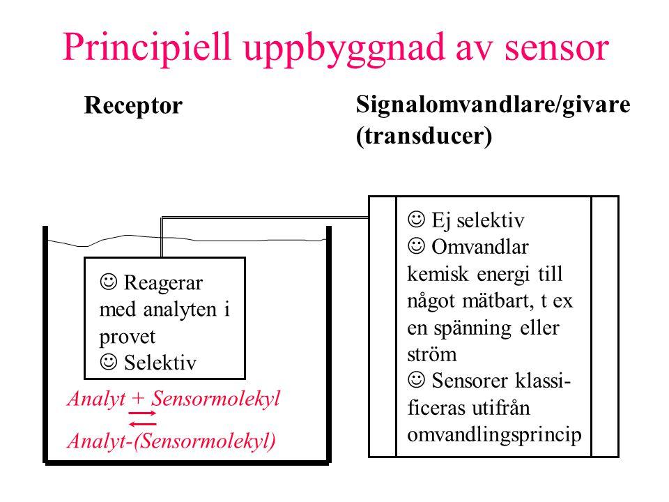 Principiell uppbyggnad av sensor