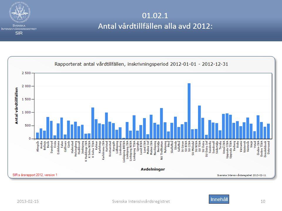 01.02.1 Antal vårdtillfällen alla avd 2012: