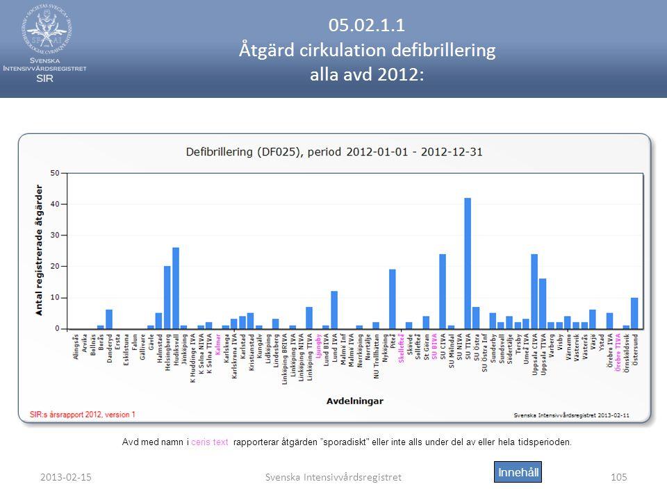 05.02.1.1 Åtgärd cirkulation defibrillering alla avd 2012: