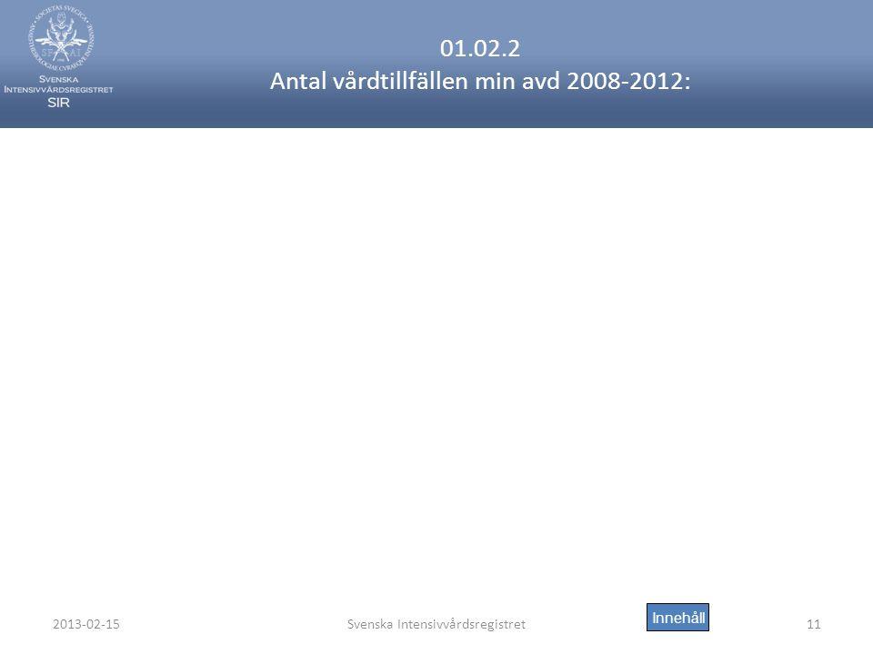 01.02.2 Antal vårdtillfällen min avd 2008-2012: