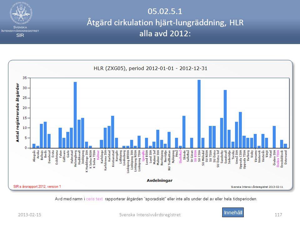 05.02.5.1 Åtgärd cirkulation hjärt-lungräddning, HLR alla avd 2012: