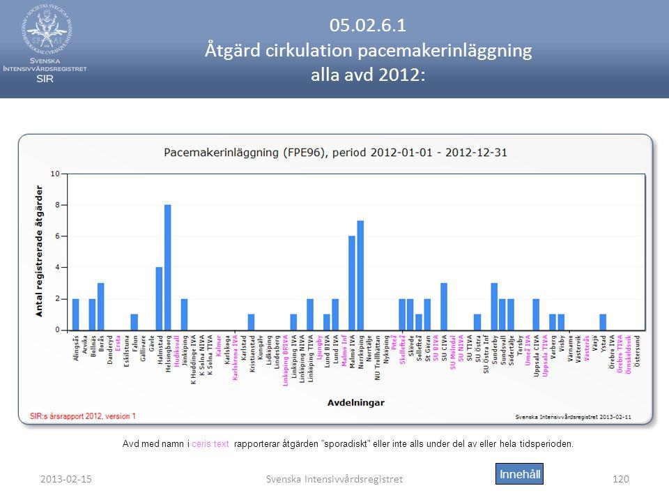 05.02.6.1 Åtgärd cirkulation pacemakerinläggning alla avd 2012: