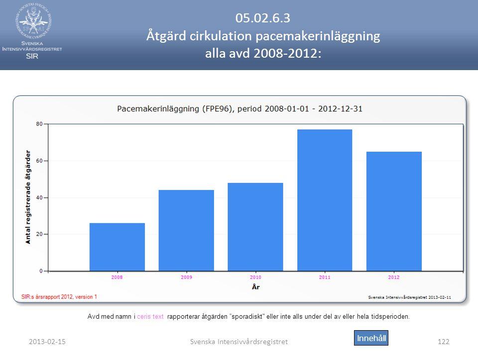 05.02.6.3 Åtgärd cirkulation pacemakerinläggning alla avd 2008-2012: