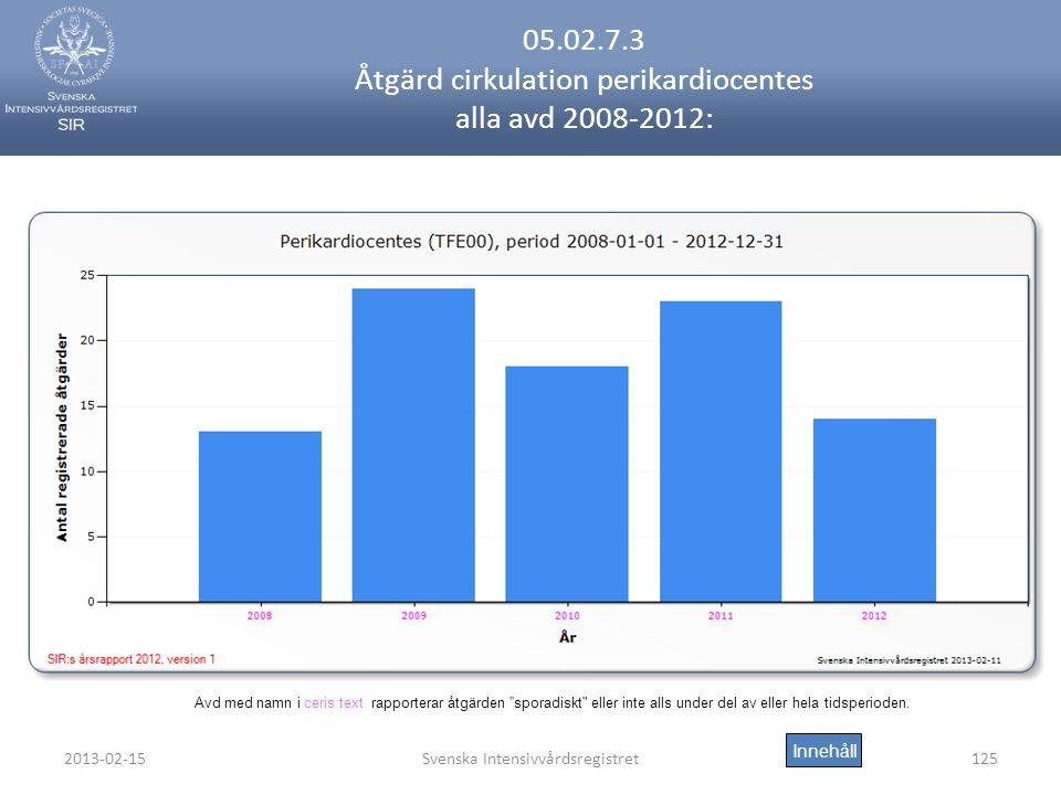 05.02.7.3 Åtgärd cirkulation perikardiocentes alla avd 2008-2012:
