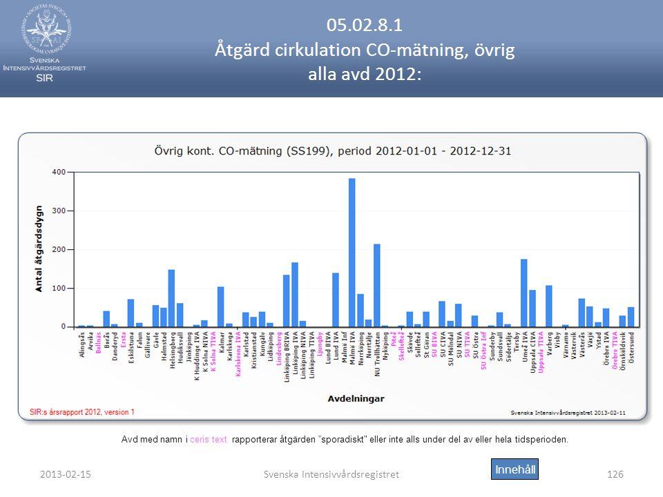 05.02.8.1 Åtgärd cirkulation CO-mätning, övrig alla avd 2012: