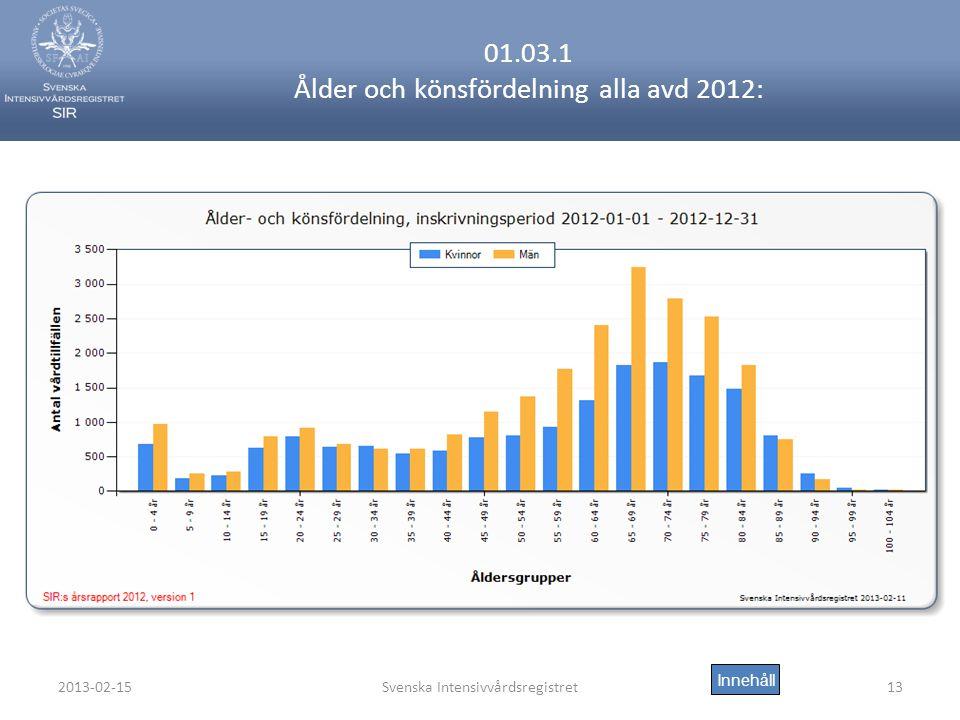 01.03.1 Ålder och könsfördelning alla avd 2012: