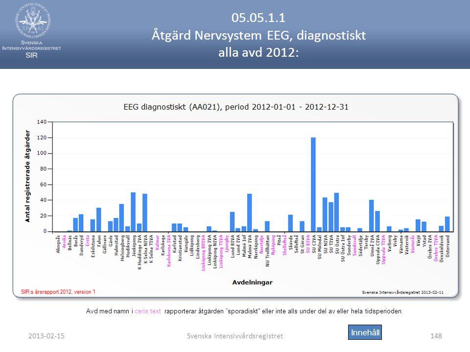 05.05.1.1 Åtgärd Nervsystem EEG, diagnostiskt alla avd 2012: