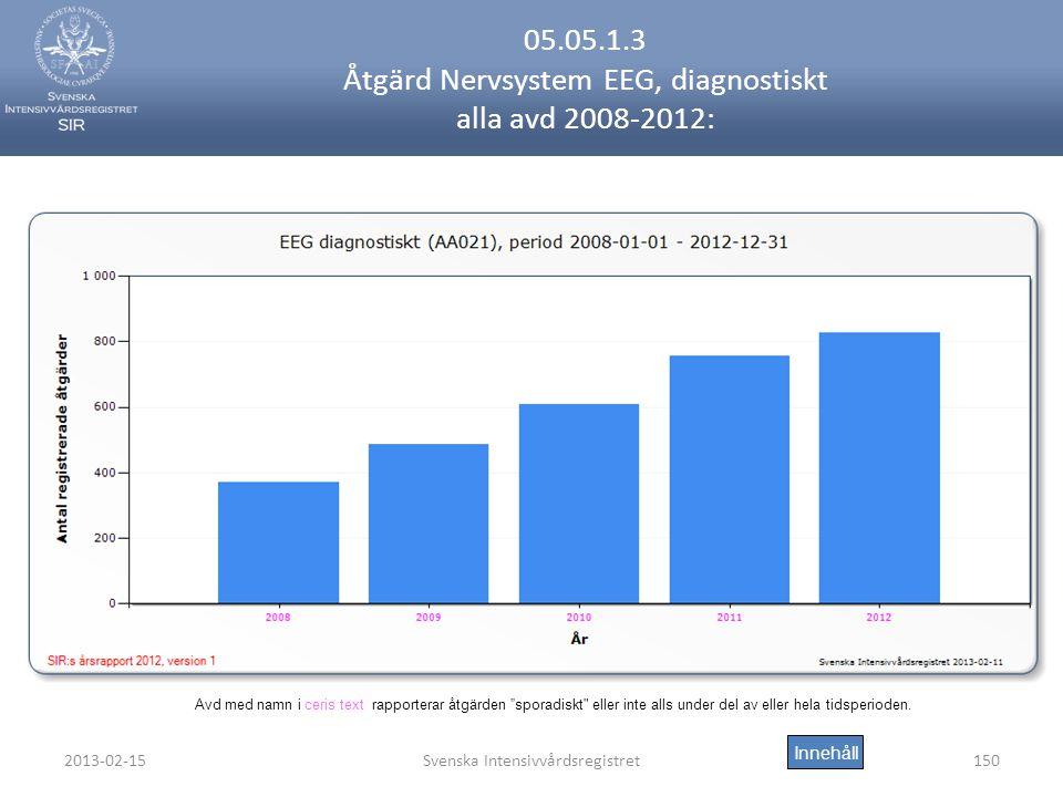 05.05.1.3 Åtgärd Nervsystem EEG, diagnostiskt alla avd 2008-2012: