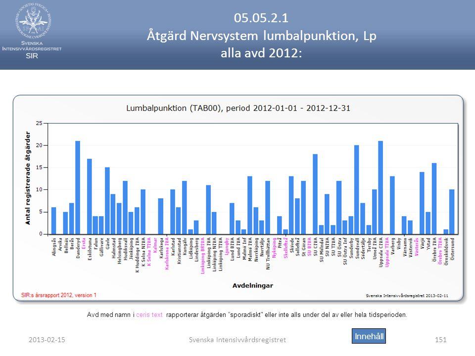 05.05.2.1 Åtgärd Nervsystem lumbalpunktion, Lp alla avd 2012:
