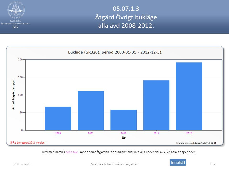 05.07.1.3 Åtgärd Övrigt bukläge alla avd 2008-2012: