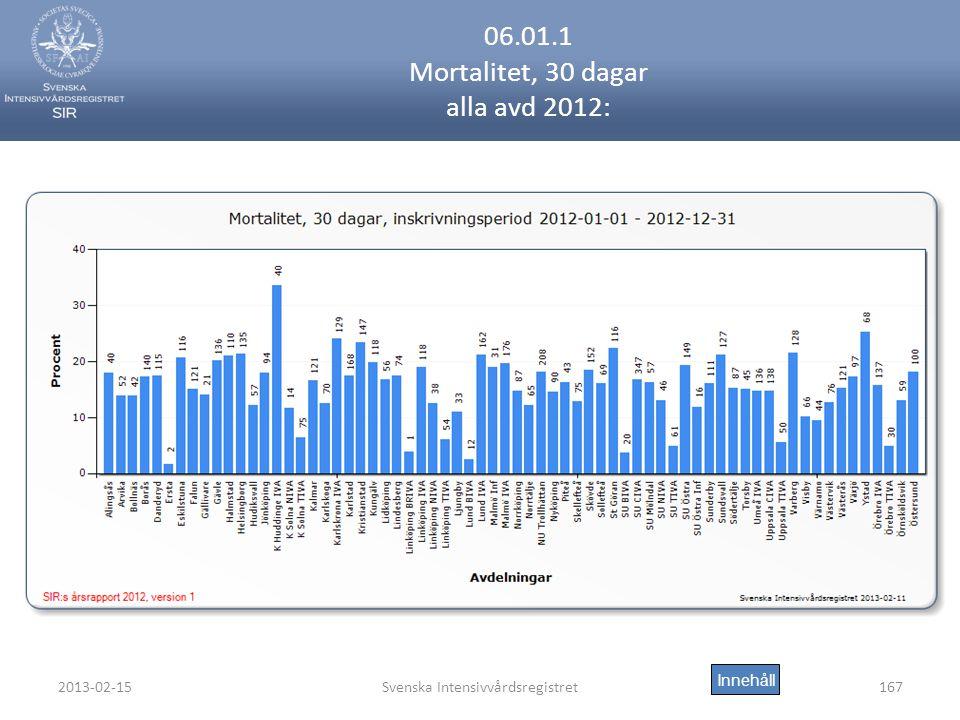 06.01.1 Mortalitet, 30 dagar alla avd 2012: