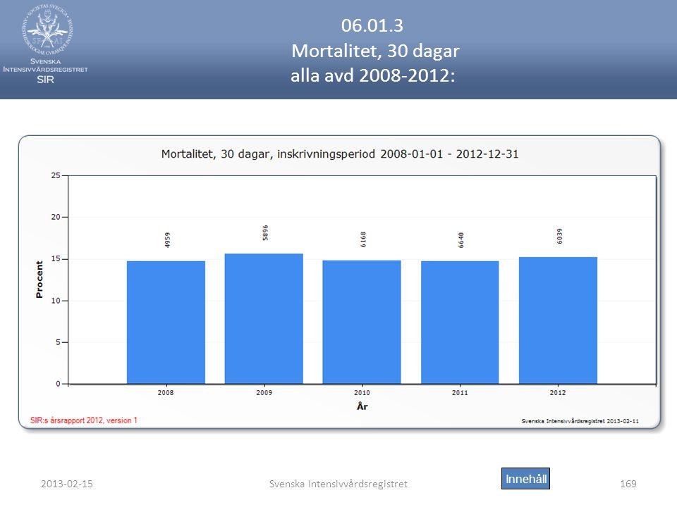 06.01.3 Mortalitet, 30 dagar alla avd 2008-2012: