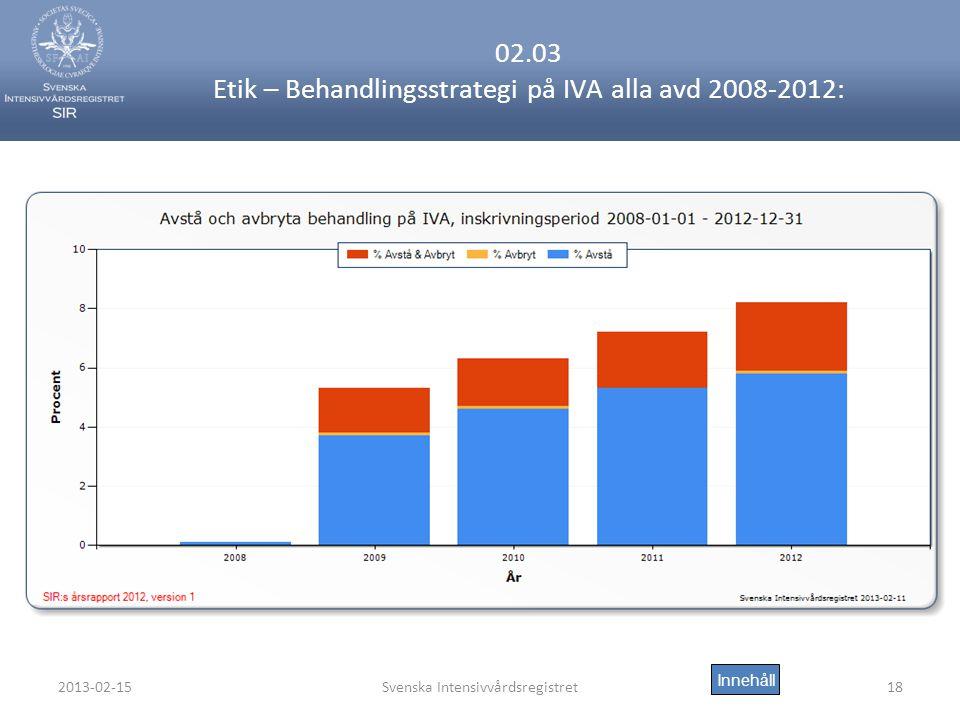 02.03 Etik – Behandlingsstrategi på IVA alla avd 2008-2012: