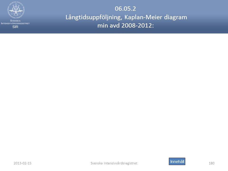 06.05.2 Långtidsuppföljning, Kaplan-Meier diagram min avd 2008-2012:
