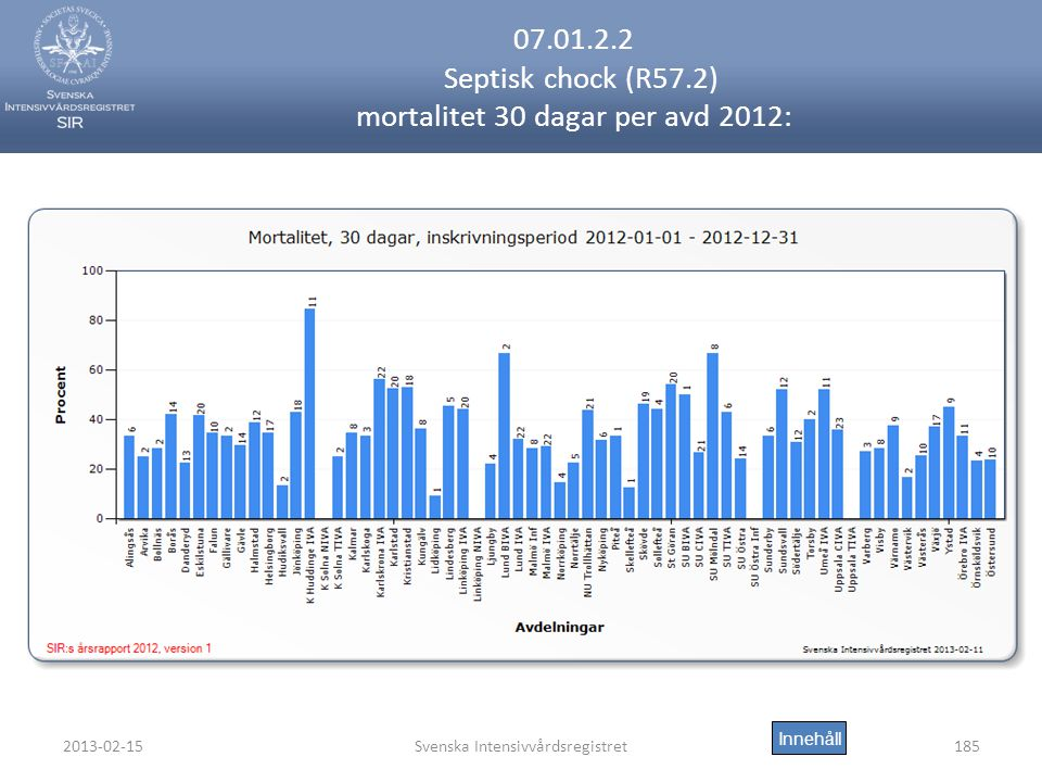 07.01.2.2 Septisk chock (R57.2) mortalitet 30 dagar per avd 2012: