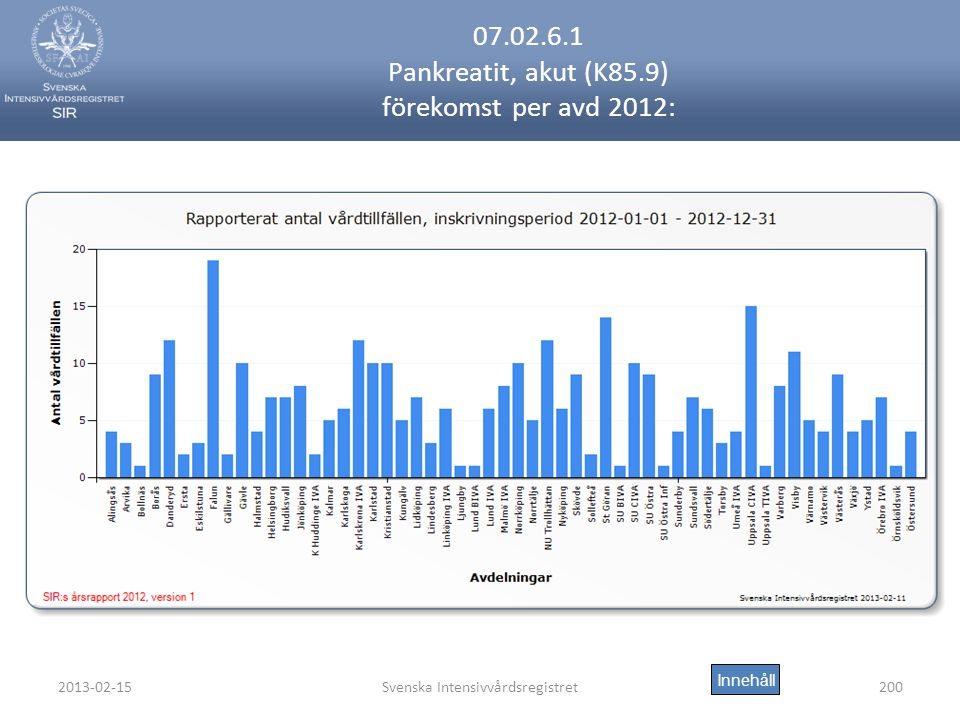 07.02.6.1 Pankreatit, akut (K85.9) förekomst per avd 2012: