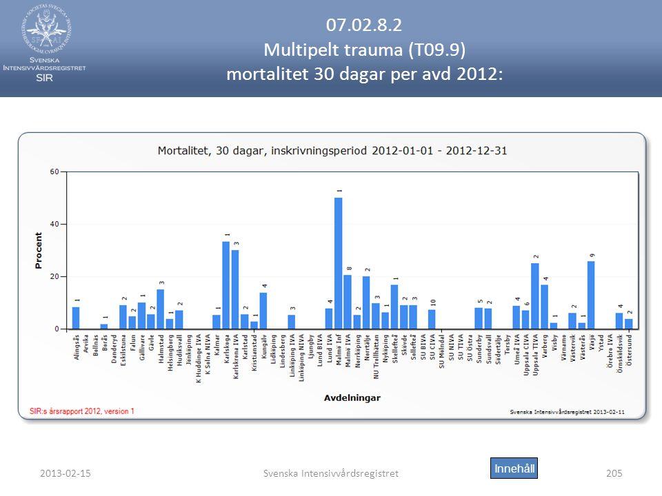 07.02.8.2 Multipelt trauma (T09.9) mortalitet 30 dagar per avd 2012: