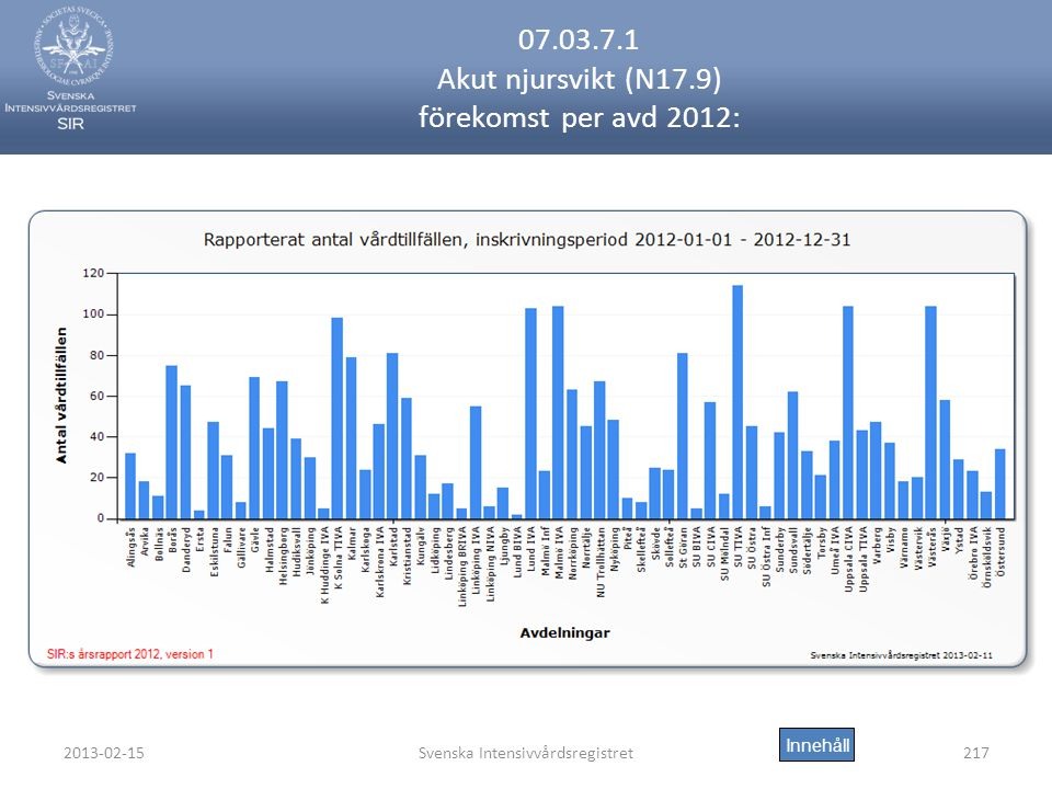 07.03.7.1 Akut njursvikt (N17.9) förekomst per avd 2012: