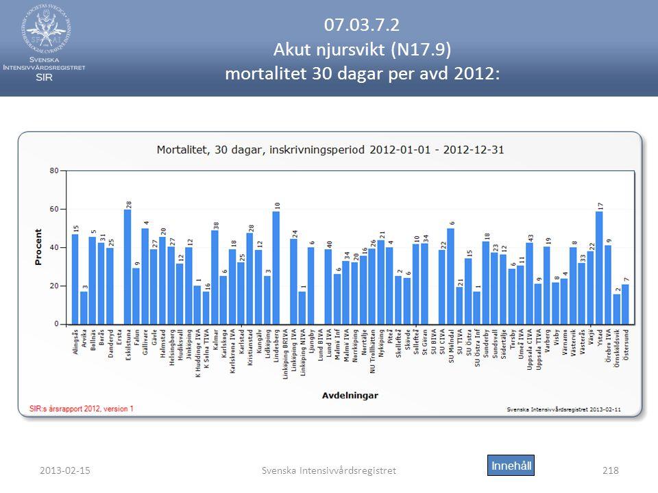 07.03.7.2 Akut njursvikt (N17.9) mortalitet 30 dagar per avd 2012:
