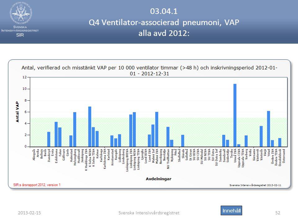 03.04.1 Q4 Ventilator-associerad pneumoni, VAP alla avd 2012:
