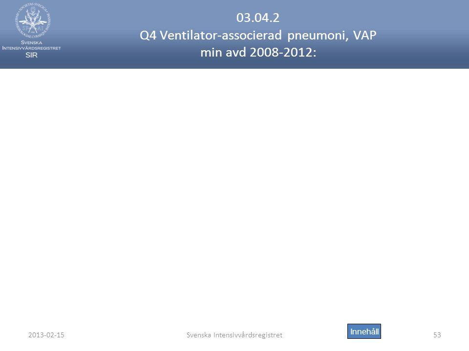 03.04.2 Q4 Ventilator-associerad pneumoni, VAP min avd 2008-2012: