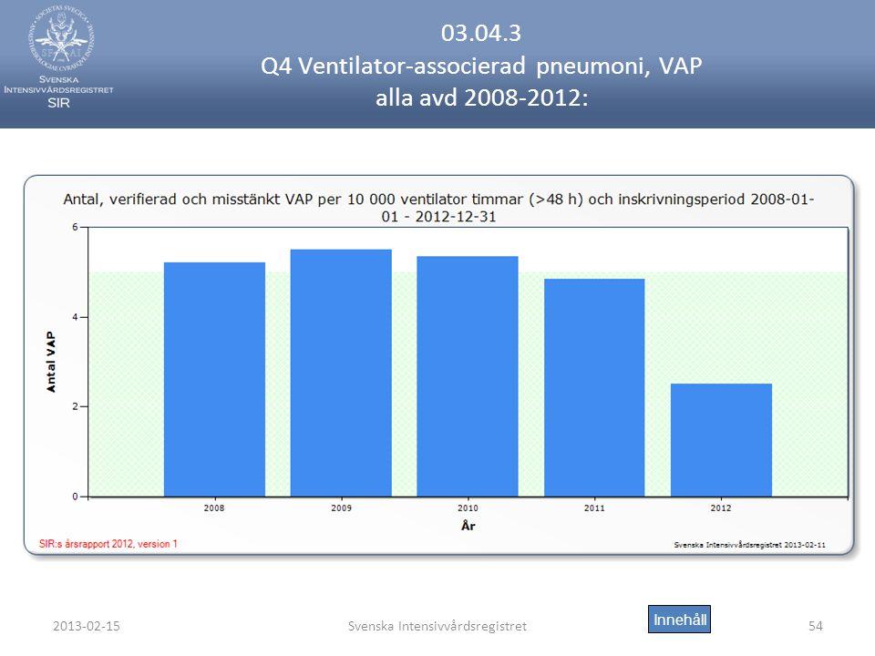 03.04.3 Q4 Ventilator-associerad pneumoni, VAP alla avd 2008-2012: