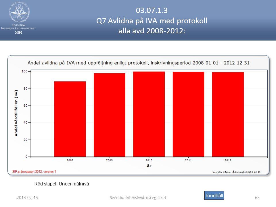 03.07.1.3 Q7 Avlidna på IVA med protokoll alla avd 2008-2012: