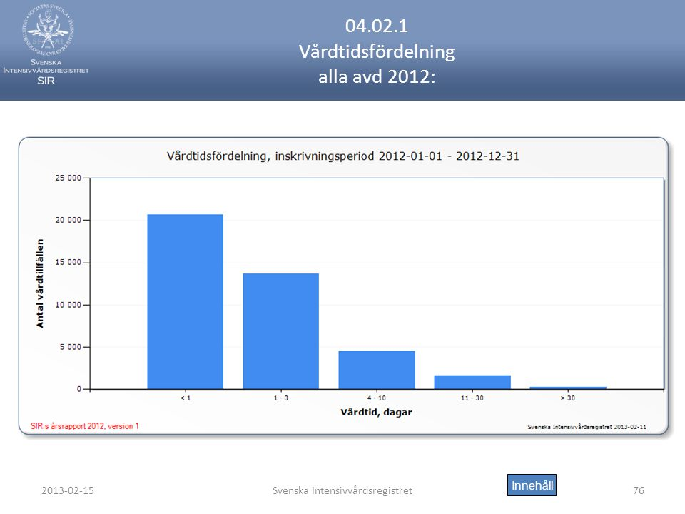 04.02.1 Vårdtidsfördelning alla avd 2012: