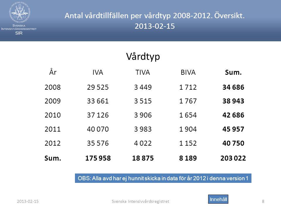 Antal vårdtillfällen per vårdtyp 2008-2012. Översikt. 2013-02-15