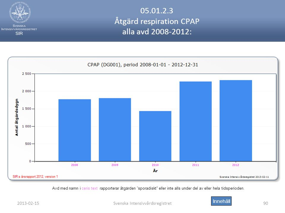 05.01.2.3 Åtgärd respiration CPAP alla avd 2008-2012: