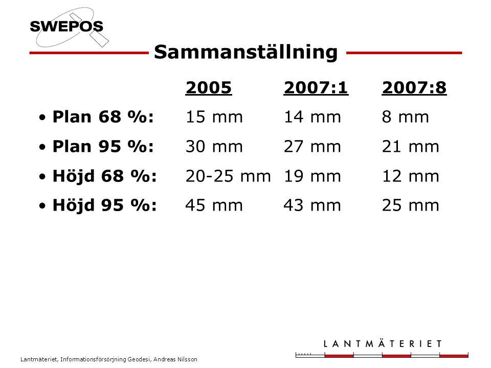 Sammanställning 2005 2007:1 2007:8 Plan 68 %: 15 mm 14 mm 8 mm