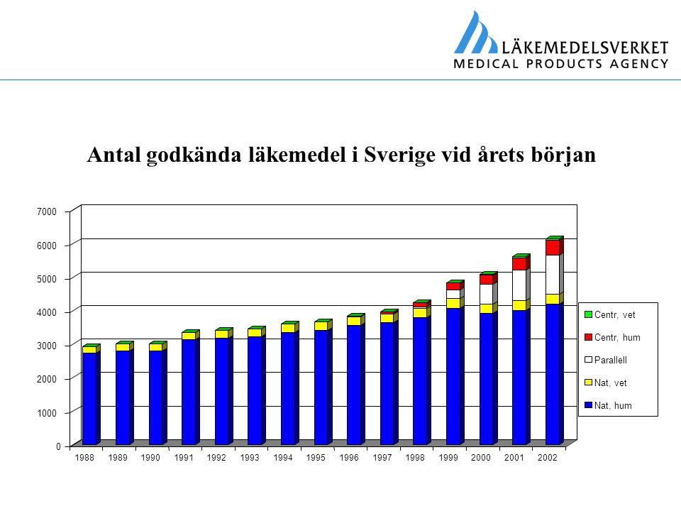 Antal godkända läkemedel i Sverige vid årets början