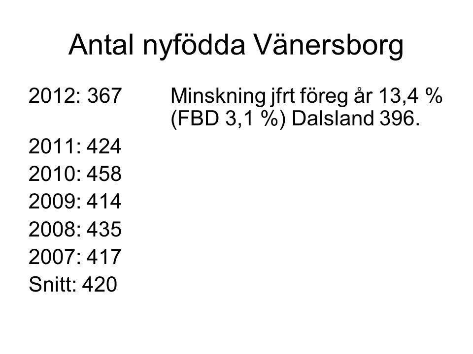Antal nyfödda Vänersborg