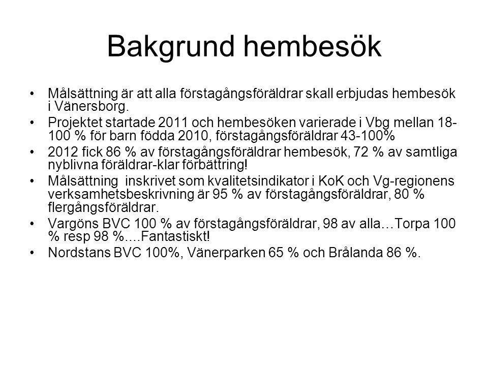 Bakgrund hembesök Målsättning är att alla förstagångsföräldrar skall erbjudas hembesök i Vänersborg.