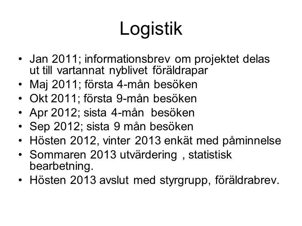 Logistik Jan 2011; informationsbrev om projektet delas ut till vartannat nyblivet föräldrapar. Maj 2011; första 4-mån besöken.