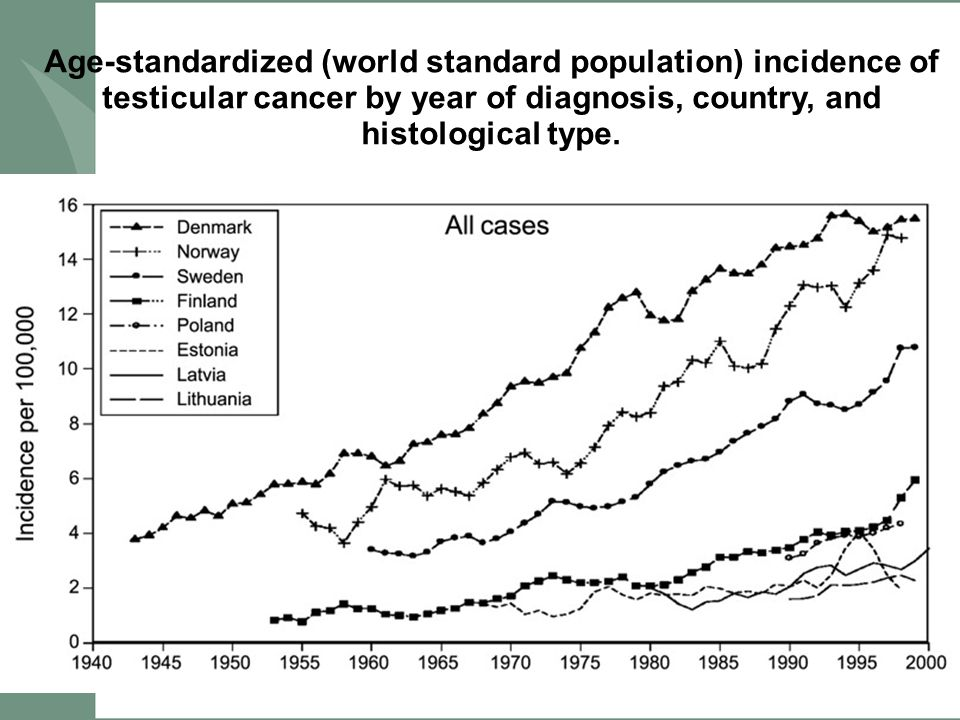 Age-standardized (world standard population) incidence of testicular cancer by year of diagnosis, country, and histological type.