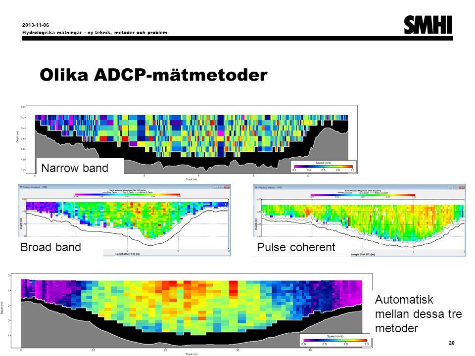 Olika ADCP-mätmetoder