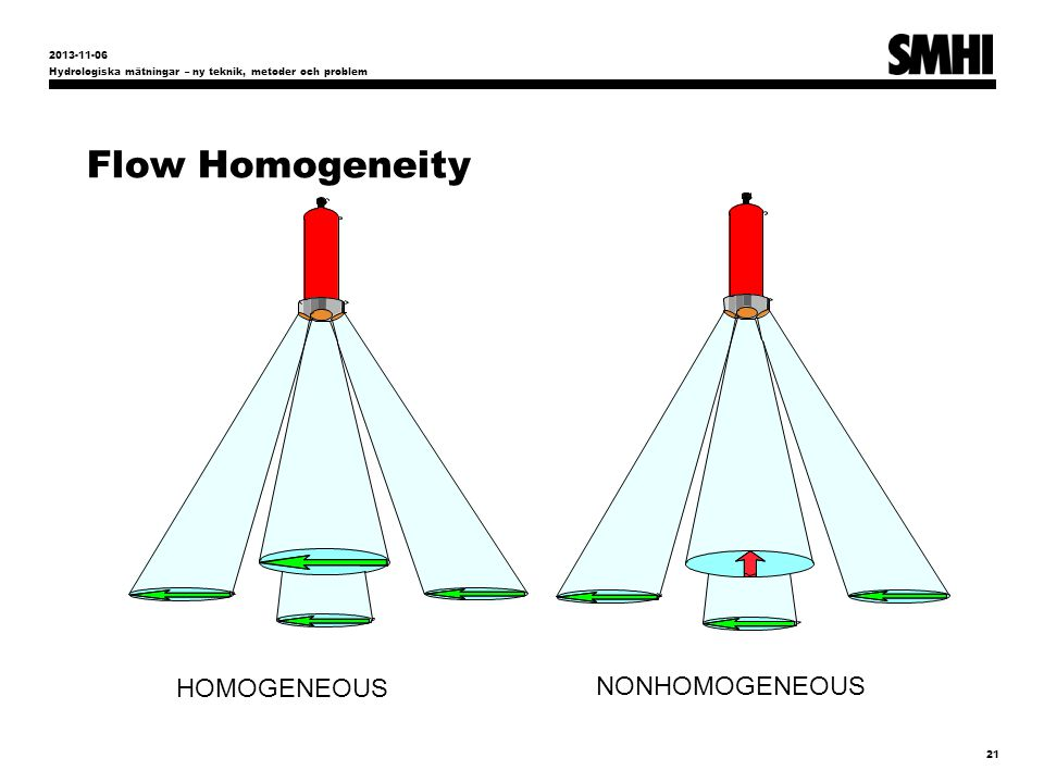 Flow Homogeneity HOMOGENEOUS NONHOMOGENEOUS