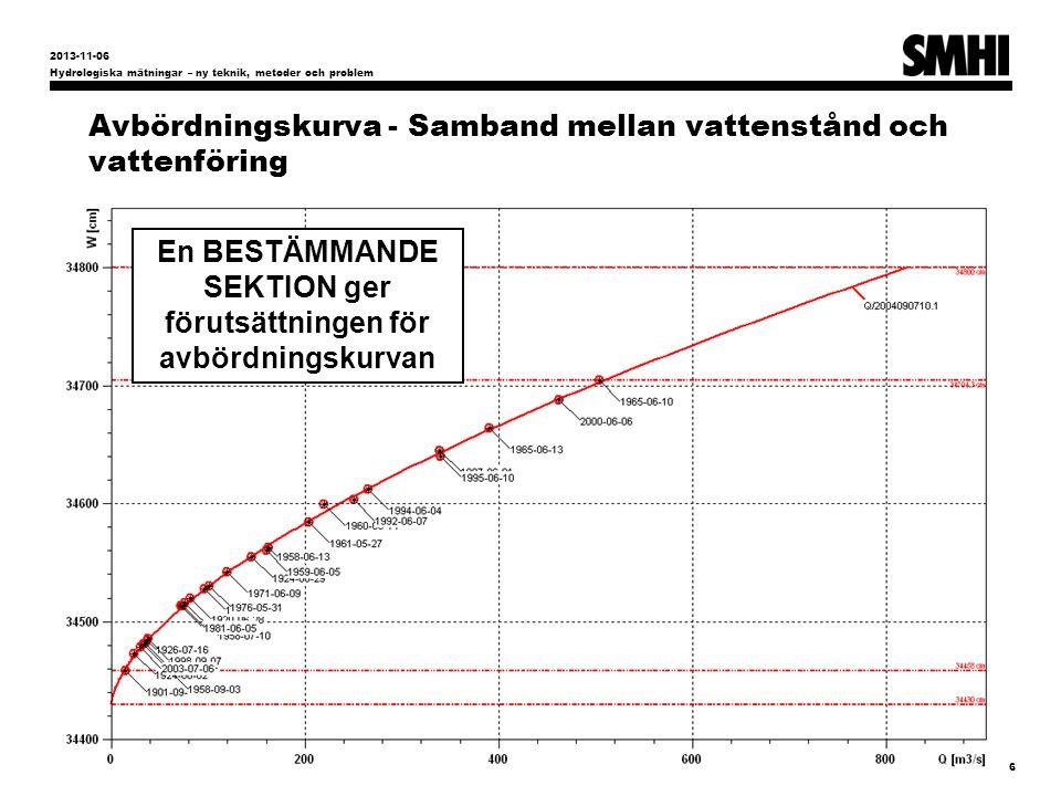 Avbördningskurva - Samband mellan vattenstånd och vattenföring