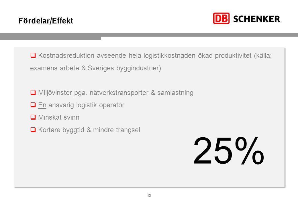 Fördelar/Effekt Kostnadsreduktion avseende hela logistikkostnaden ökad produktivitet (källa: examens arbete & Sveriges byggindustrier)