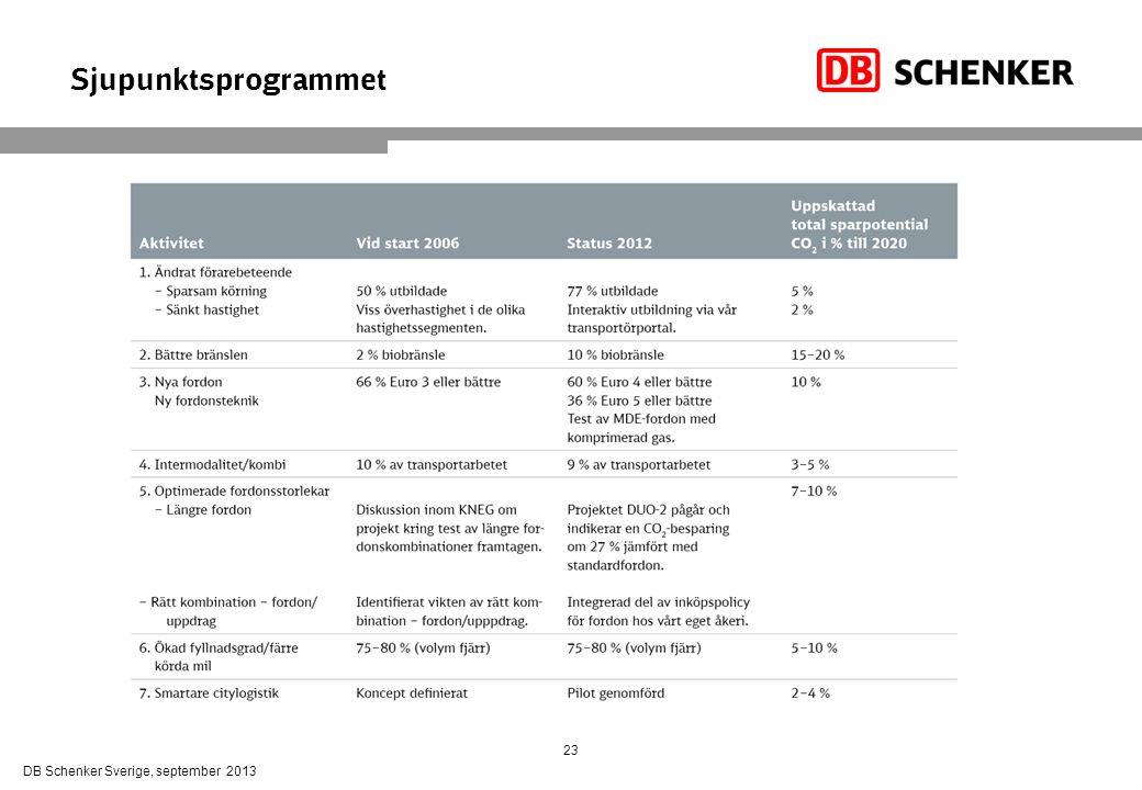 Sjupunktsprogrammet DB Schenker Sverige, september 2013