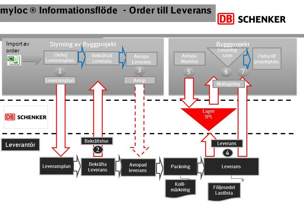 myloc ® Informationsflöde - Order till Leverans