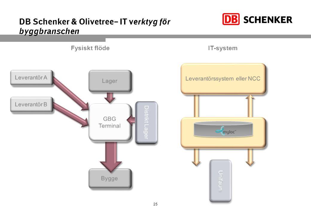 DB Schenker & Olivetree– IT verktyg för byggbranschen
