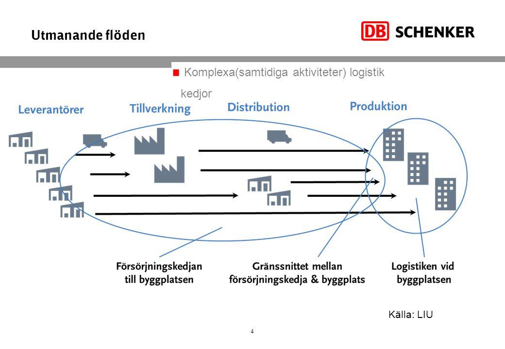 Utmanande flöden Komplexa(samtidiga aktiviteter) logistik kedjor
