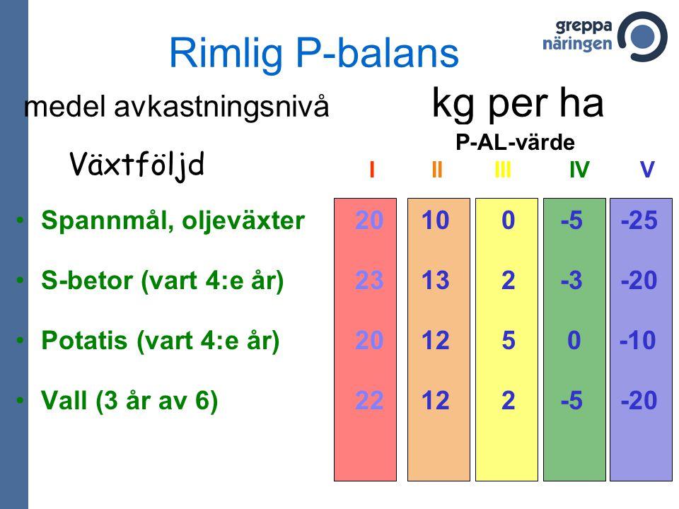 Rimlig P-balans medel avkastningsnivå kg per ha