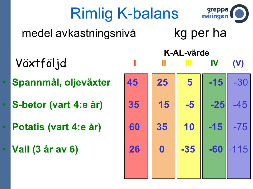 Rimlig K-balans medel avkastningsnivå kg per ha