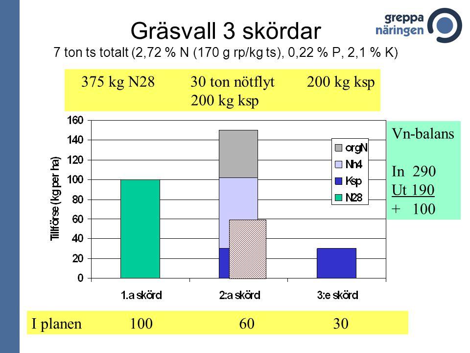 Gräsvall 3 skördar 7 ton ts totalt (2,72 % N (170 g rp/kg ts), 0,22 % P, 2,1 % K)