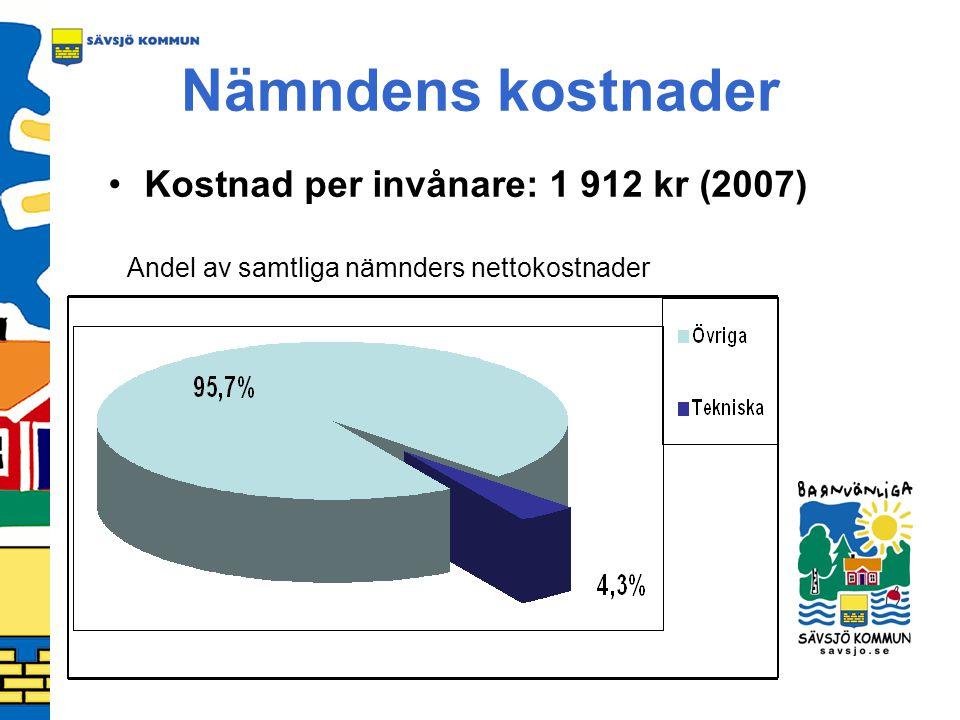 Kostnad per invånare: 1 912 kr (2007)