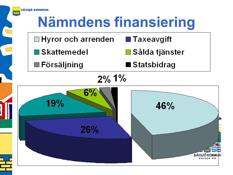Nämndens finansiering