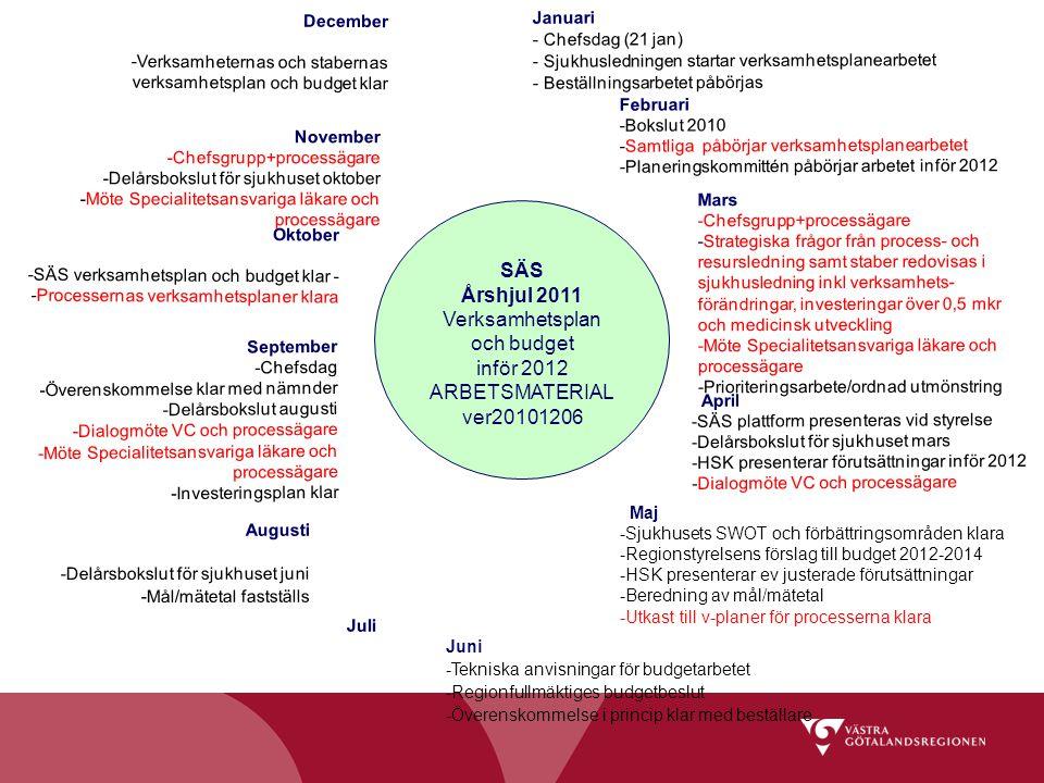 SÄS Årshjul 2011 Verksamhetsplan och budget inför 2012 ARBETSMATERIAL